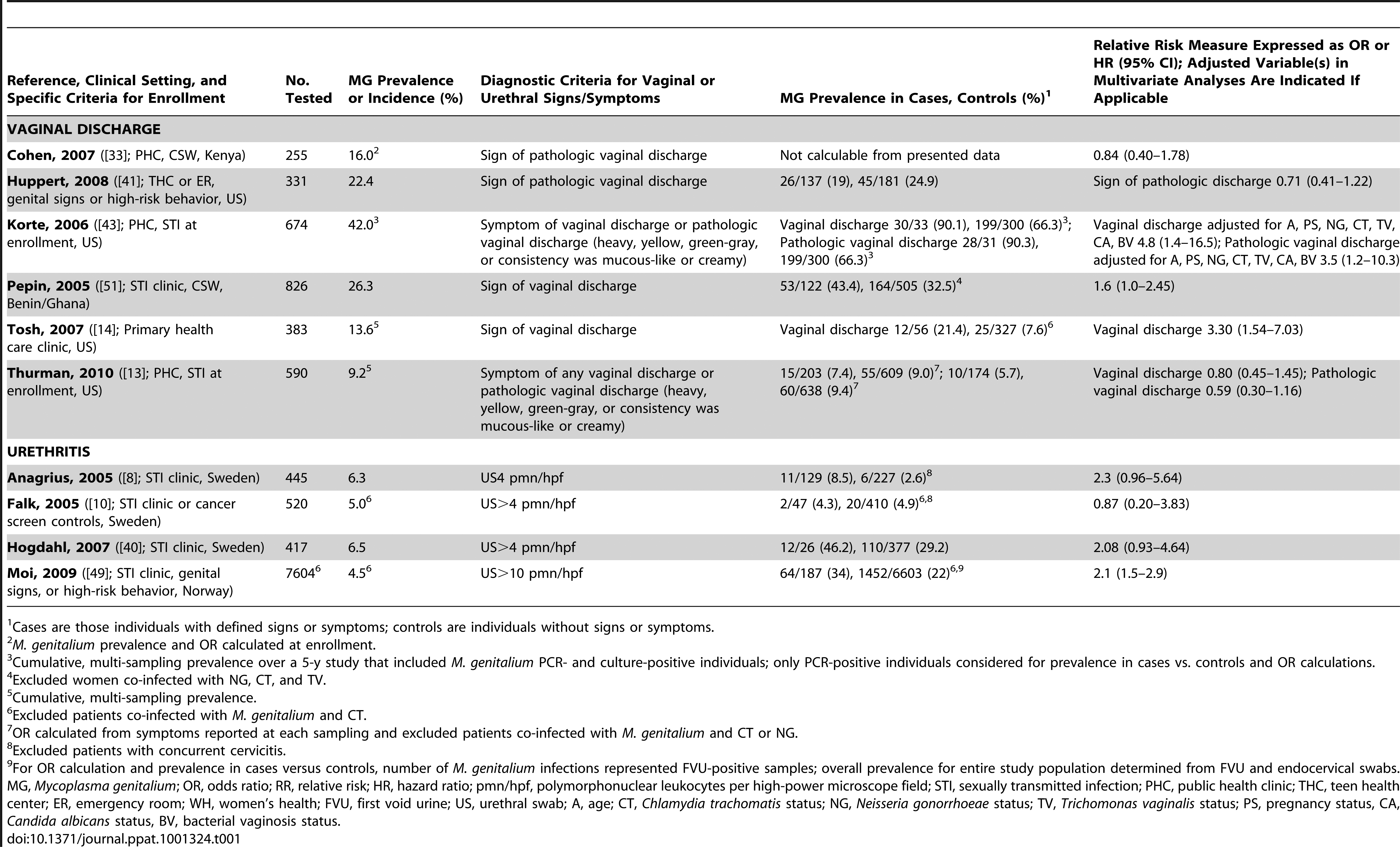 Characteristics of published studies evaluating the associations of <i>M. genitalium</i> with vaginal discharge or urethritis.