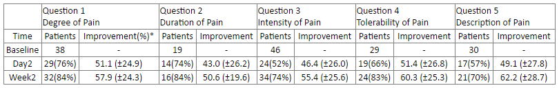 Number of patients that answered >5 at Baseline and showed improvement (%) by at least 10% on the VAS according to question.