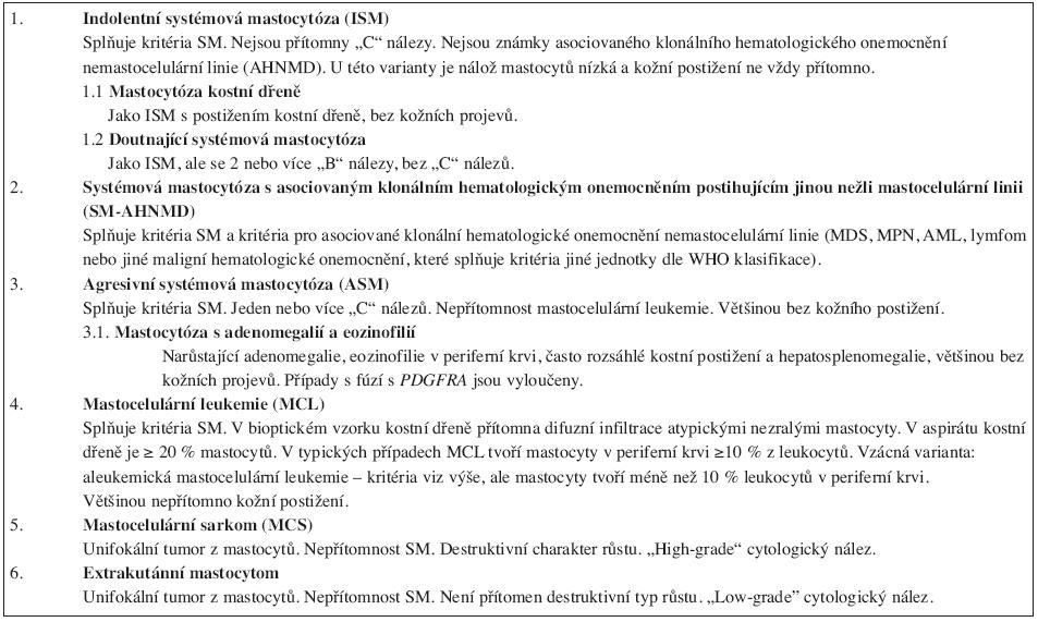 Diagnostická kritéria pro jednotlivé varianty systémové mastocytózy.