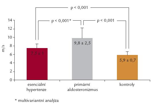 Rychlost pulzové vlny jako ukazatel aortální rigidity u primárního aldostenonizmu a esenciální hypertenze [8].