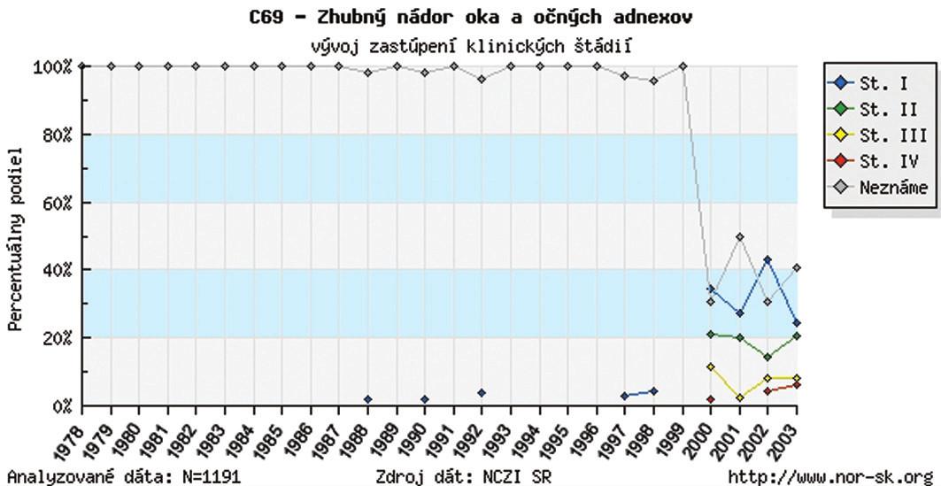Zhubný nádor oka a očných adnexov v SR – vývoj zastúpenia klinických štádií – percentuálny podiel v r. 1978–2003