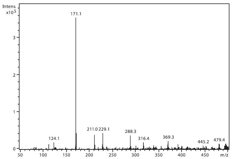 Hmotnostní APCI spektrum nabumetonu, pozitivní mód (50 μM roztok, ACN : 0,1% TFA 50 : 50 (v/v))
