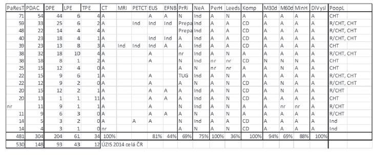 Odpovědi jednotlivých pracovišť Tab. 1: Data submitted by individual institutions