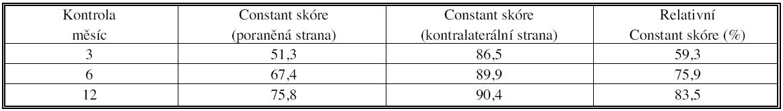Vývoj Constantova a relativního Constantova skóre při kontrolách po 3, 6 a 12 měsících Tab. 3. Changes of the Constant and relative Constant scores values upon follow-up visits at 3, 6 and 12 months postoperatively