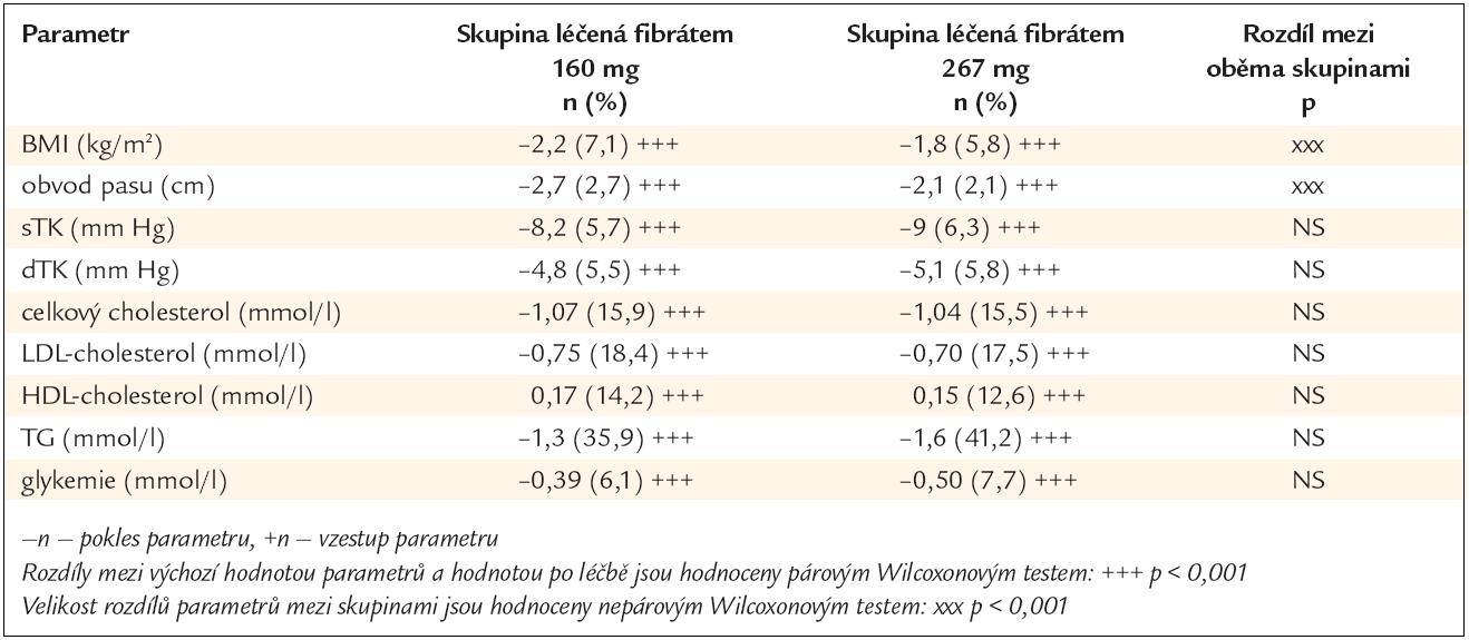 Změny sledovaných parametrů v absolutních číslech a procentech po 6měsíční léčbě a diference mezi léčenými skupinami.
