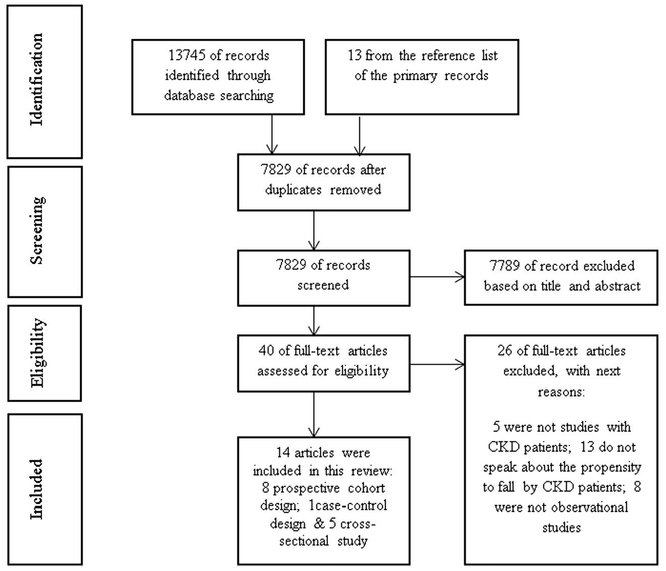 Fig. 1 PRISMA flow diagram of the screening process