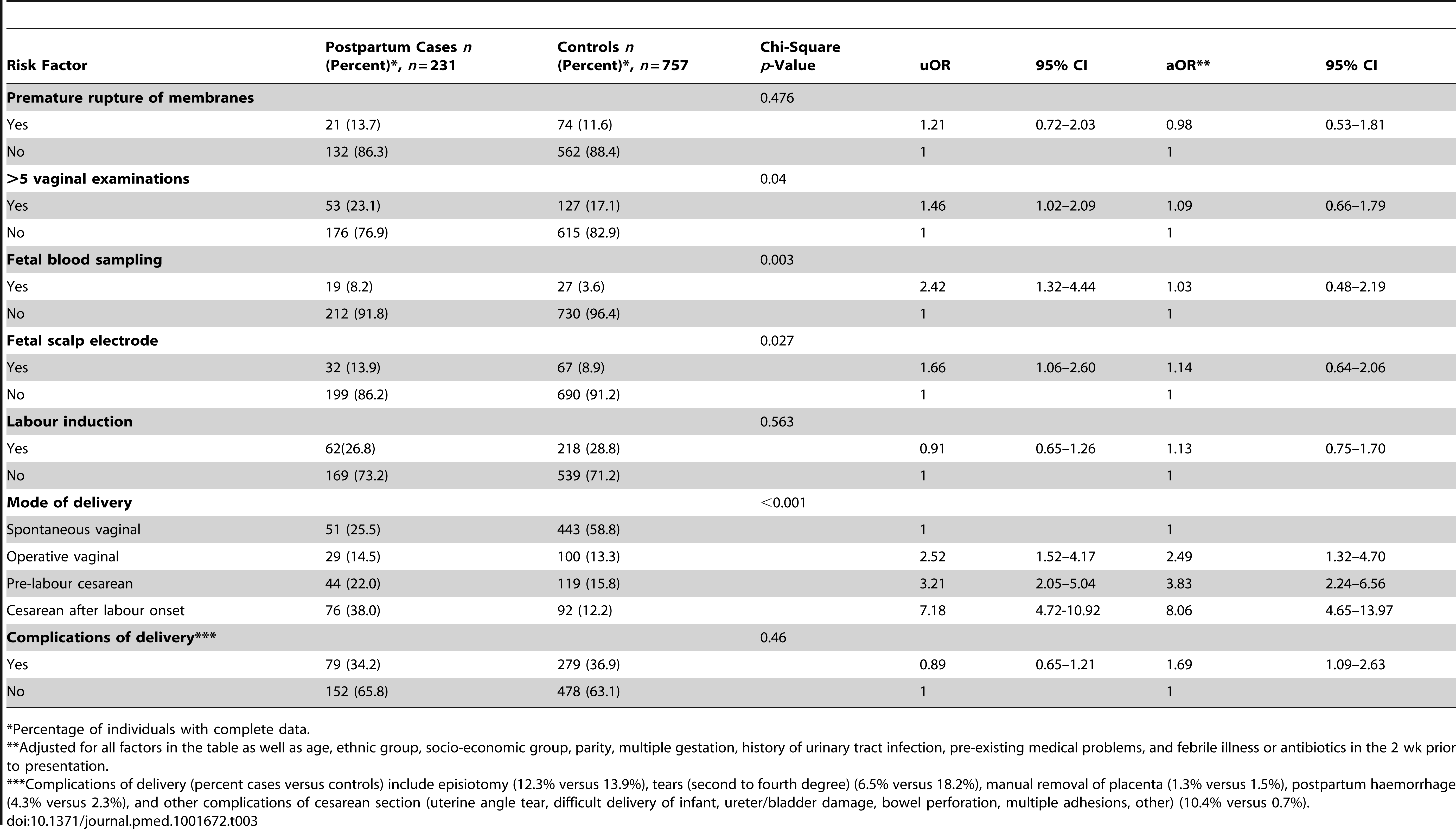 Unadjusted and adjusted odds ratios for severe sepsis associated with delivery factors in postpartum cases compared with controls.