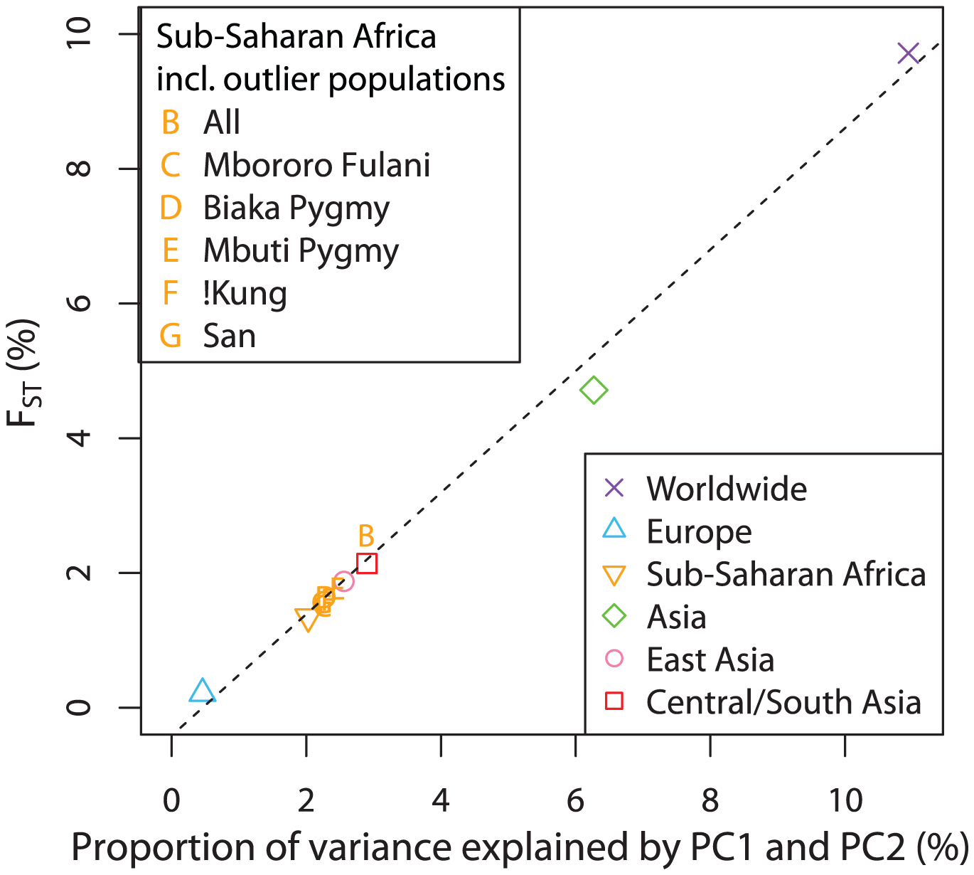 Relationship between  and the proportion of genetic variation explained by the first two components of the PCA.