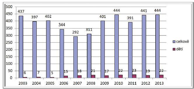 Celkový počet ošetřených pacientů a dětí v Centru hyperbarické medicíny v letech 2003–2013.