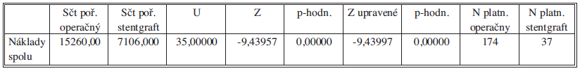 Mann-Whitneyov test porovnania celkových nákladov – bez obmedzenia veku Tab. 4: Mann-Whitney test comparing the total costs – no age limit