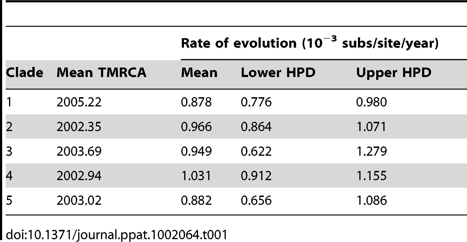 Rate of nucleotide substitution of DENV-1 for each clade in Viet Nam, and the inferred time of the most recent common ancestor (TMRCA).