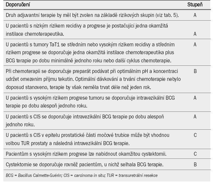 Doporučení pro adjuvantní terapii u pacientů s tumory TaT1 a léčbu carcinoma in situ.