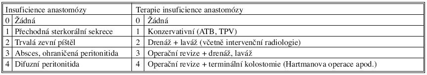 Záznam závažnosti insuficience anastomózy a její terapie Tab. 1. Records of severity of the anastomotic insufficiency and its therapy