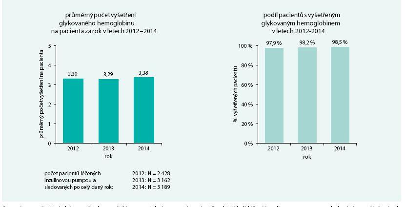 Vyšetření glykovaného hemoglobinu v letech 2012–2014 u pacientů s diabetem léčených inzulinovou pumpou