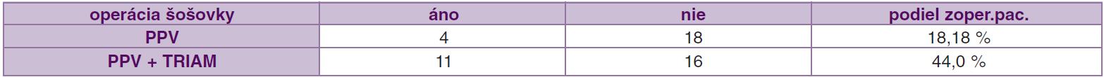 Operácie šošovky v súboroch PPV a PPV + TRIAM