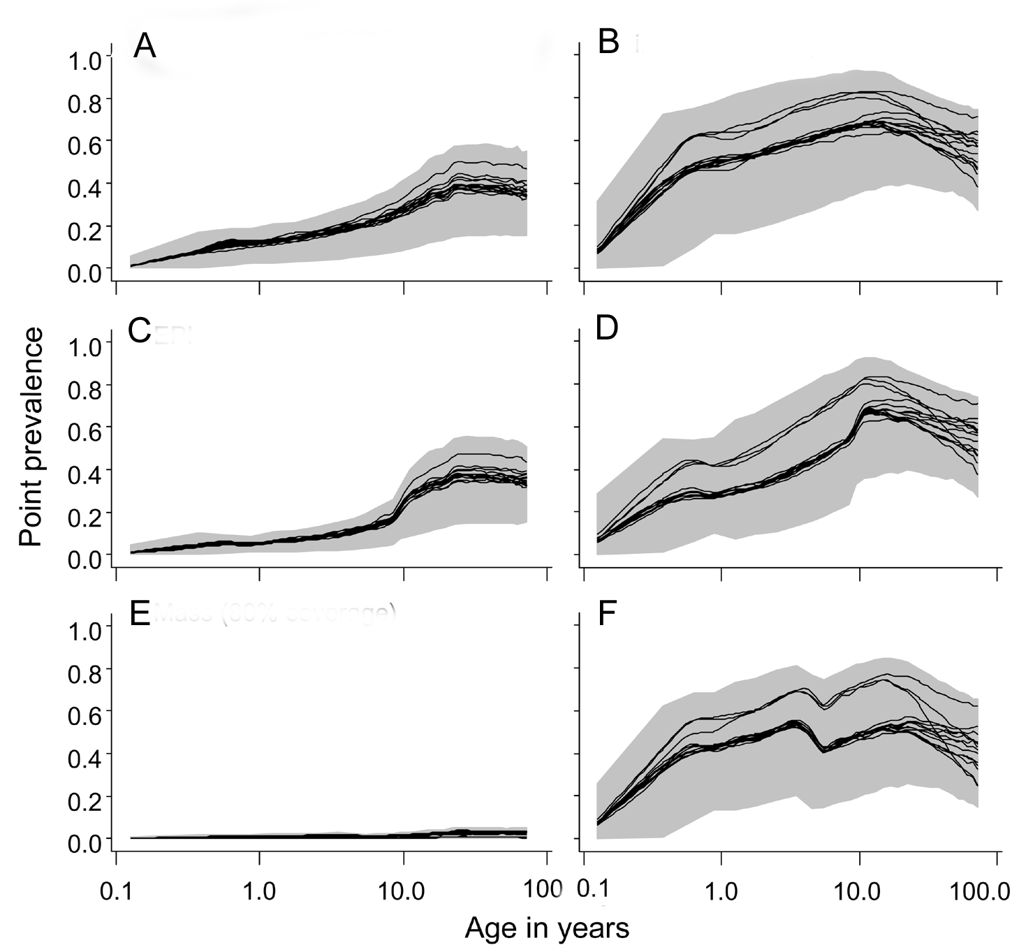 Age prevalence curves during the tenth year of follow-up.