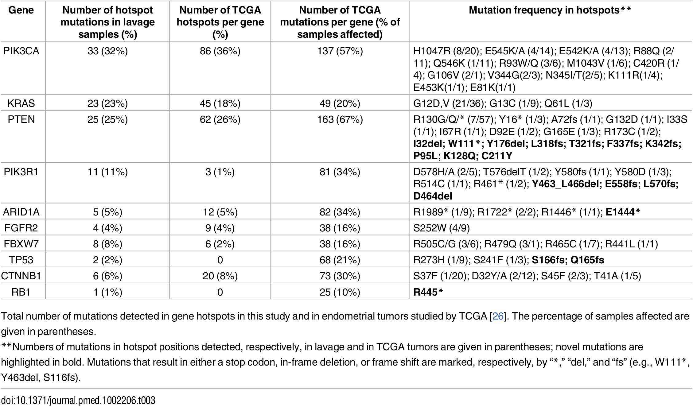 Cancer driver mutations identified in uterine lavage samples and their comparison to TCGA statistics.