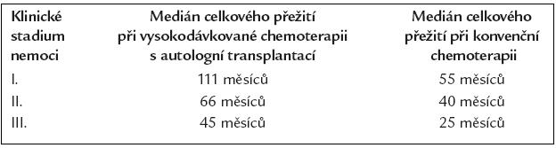 Věk, způsob léčby a mezinárodní stagingový systém (ISS) [12]. Analýza dle způsobu léčby.