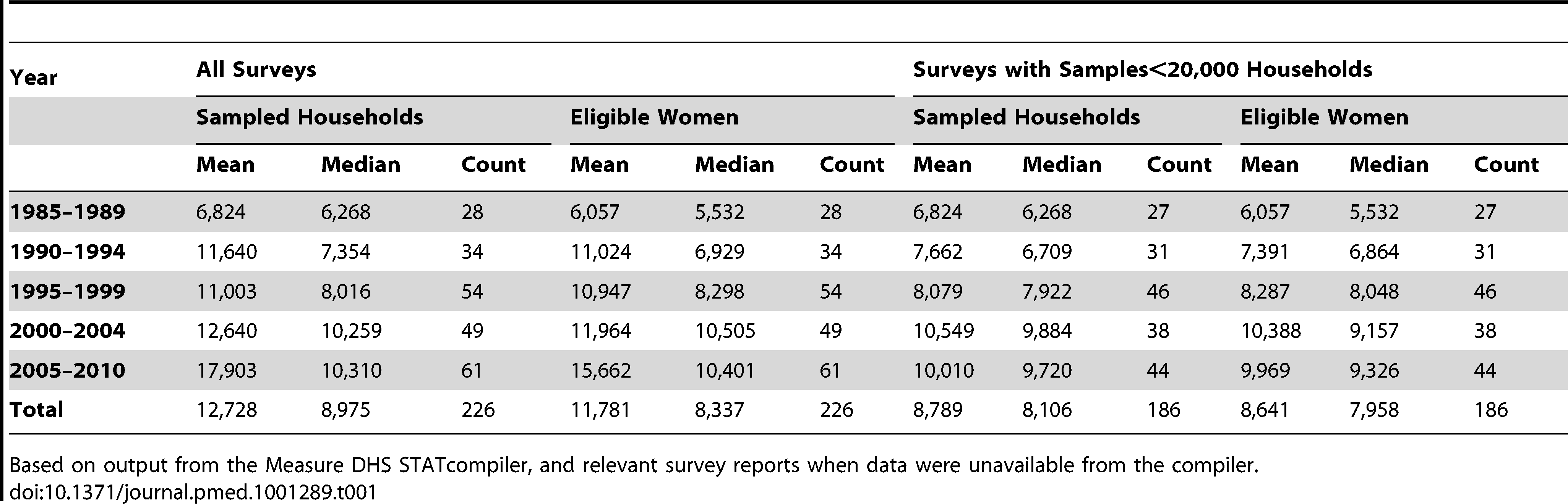 Sample Sizes for DHS surveys, 1985–2010.