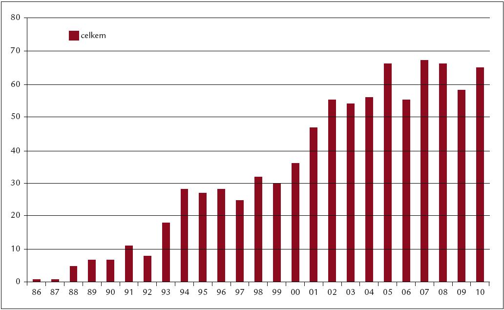 Počty transplantací v jednotlivých letech (1986–2010). Celkem 851 transplantací (sourozenecké 330, nepříbuzné 421, autologní 100).