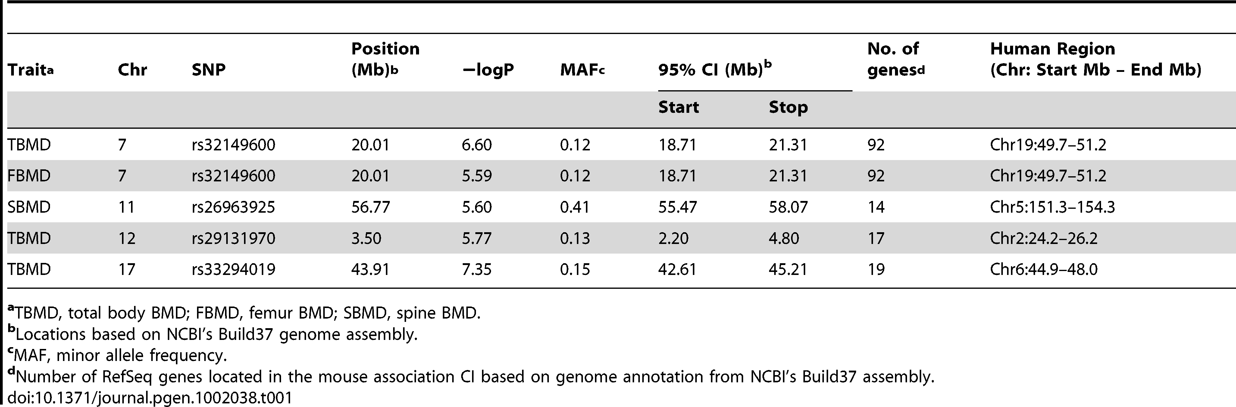 GWA results for BMD in the HMDP.