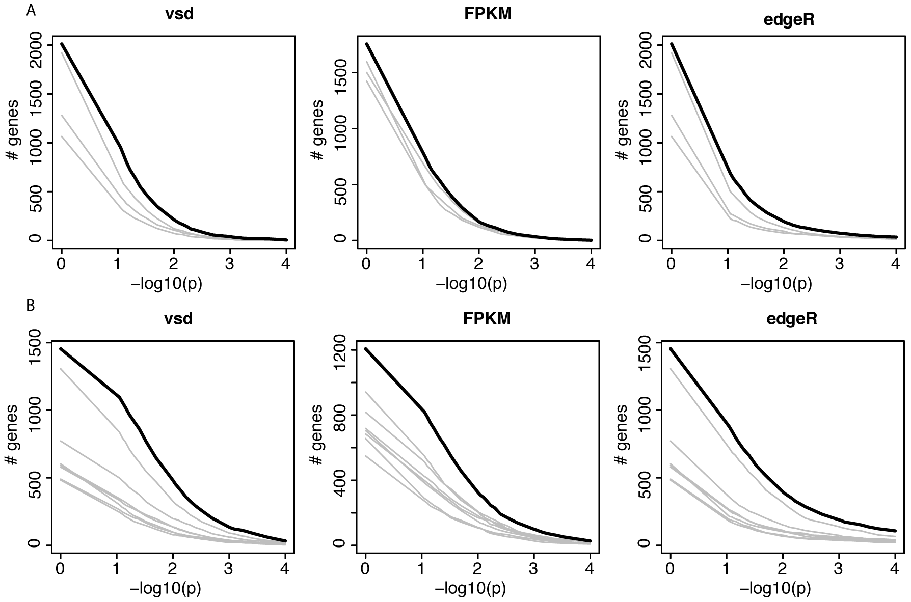 Gene expression across domesticated species.