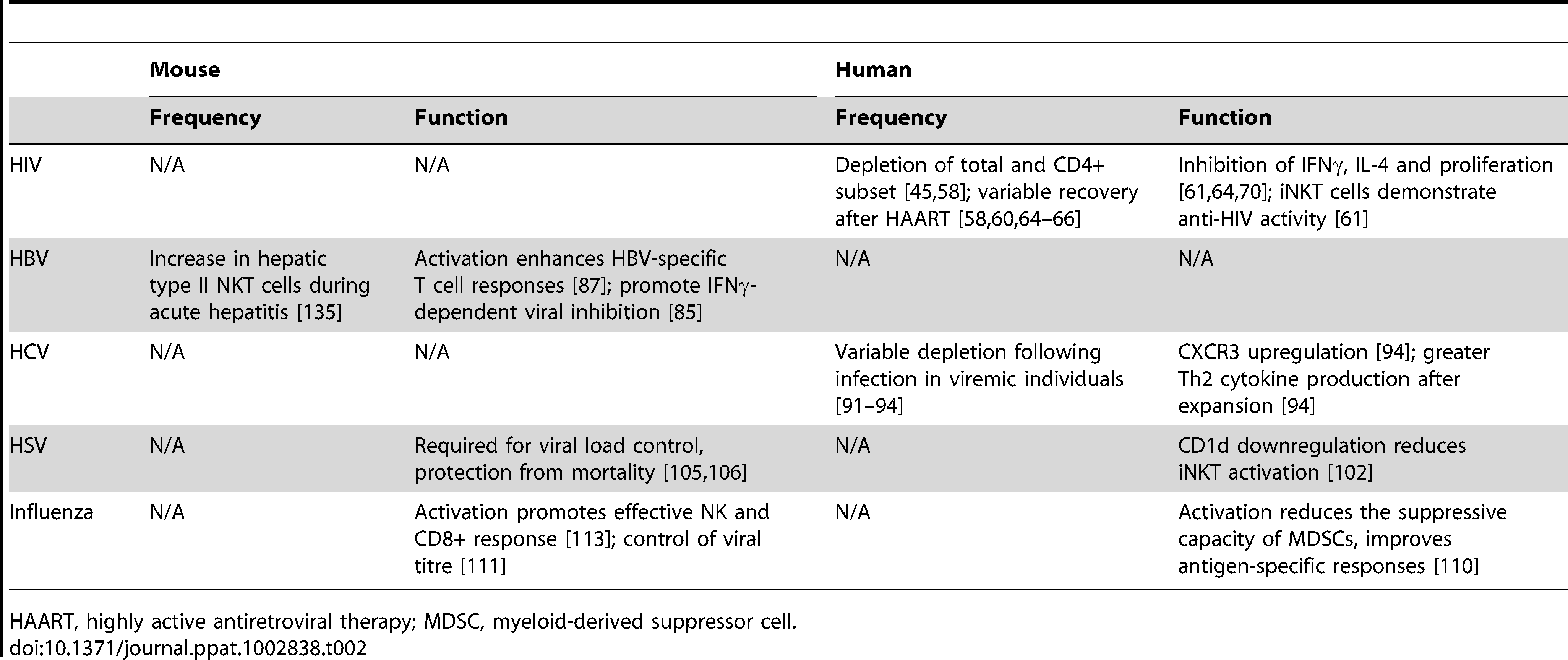 Summary of iNKT studies in viral pathogenesis.