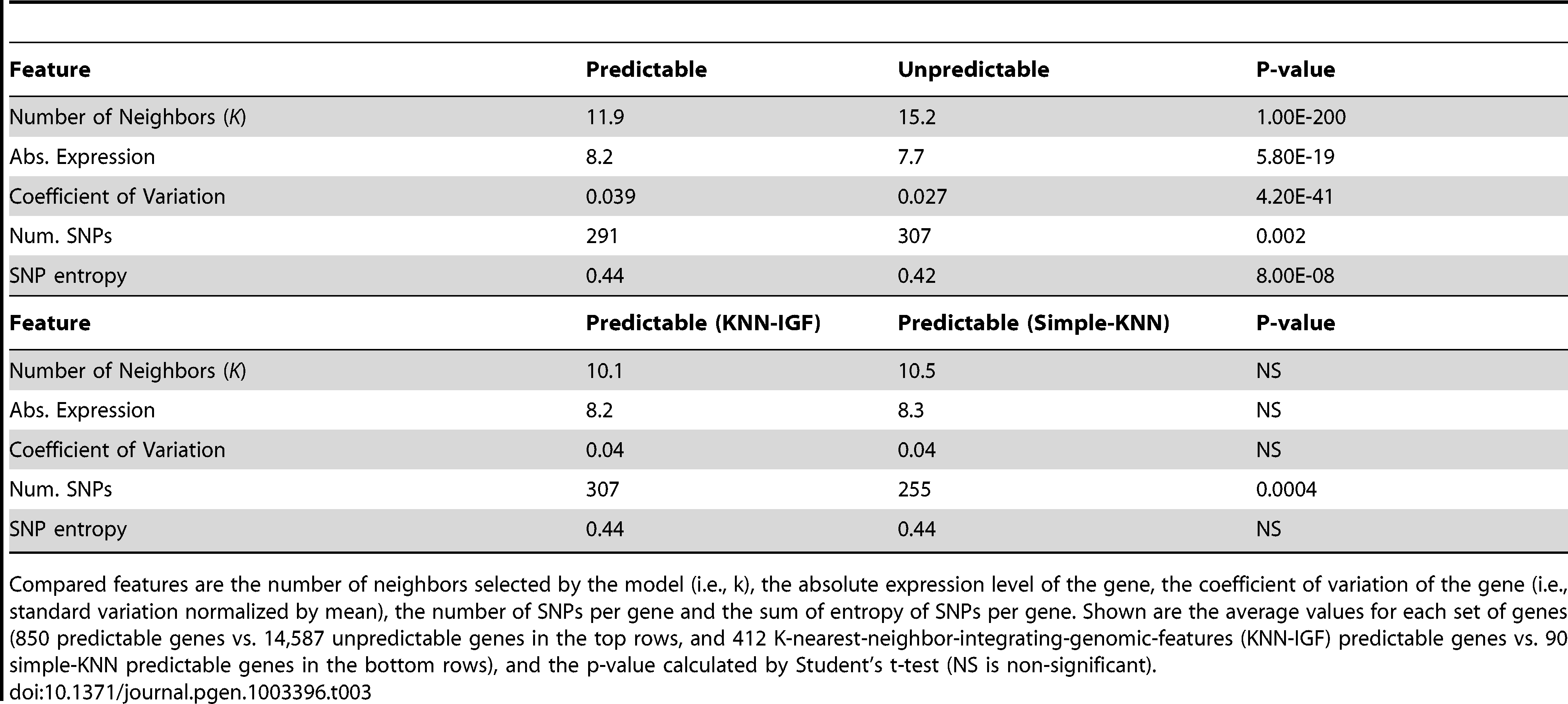 Comparison between predictable and unpredictable genes.