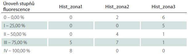 Tabulka četnosti výskytu jednotlivých relativních hodnot infiltrace nádorovými buňkami ve vztahu k intenzitě fluorescence. Podrobíme-li kontingenční tabulku chí-kvadrát testu závislosti hodnot podílů maligních buněk na výskytu v histologických zónách pak z výsledků testu vyplývá signifikantní závislost (p value = 1.087e-06 a to je << 0,05).