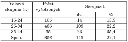 Séropozitivita u gravidných žien podľa vekových kategórií Table 2. Seropositivity in pregnant women by age group