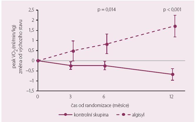 Změny pVO<sub>2</sub> – AUGMENT-HF.