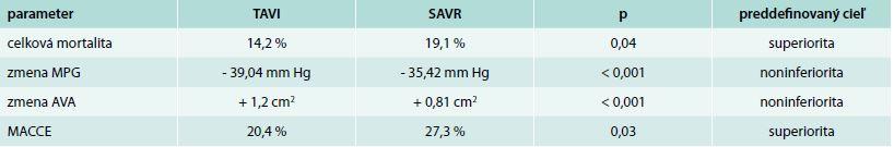 CoreValve US Pivotal High Risk Trial – výsledky 1-ročného sledovania [10]