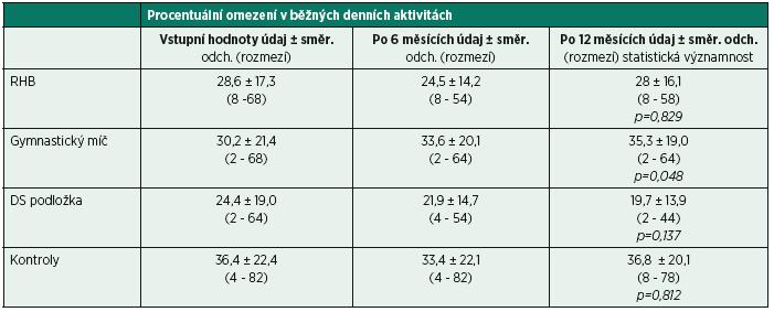 Uvedena jsou procentuální omezení v běžných denních aktivitách dle Oswestry dotazníku při vstupním vyšetření a při kontrole po 6 a 12 měsících.