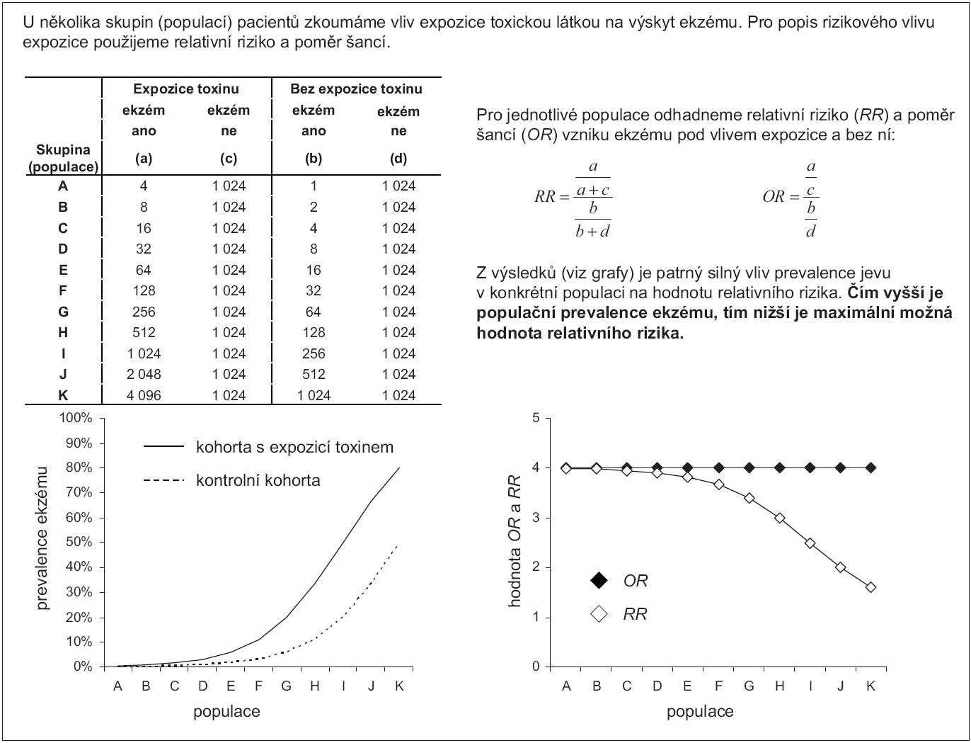 Příklad 1. Odhad relativního rizika a poměru šancí v populacích s různou prevalencí sledovaného jevu.