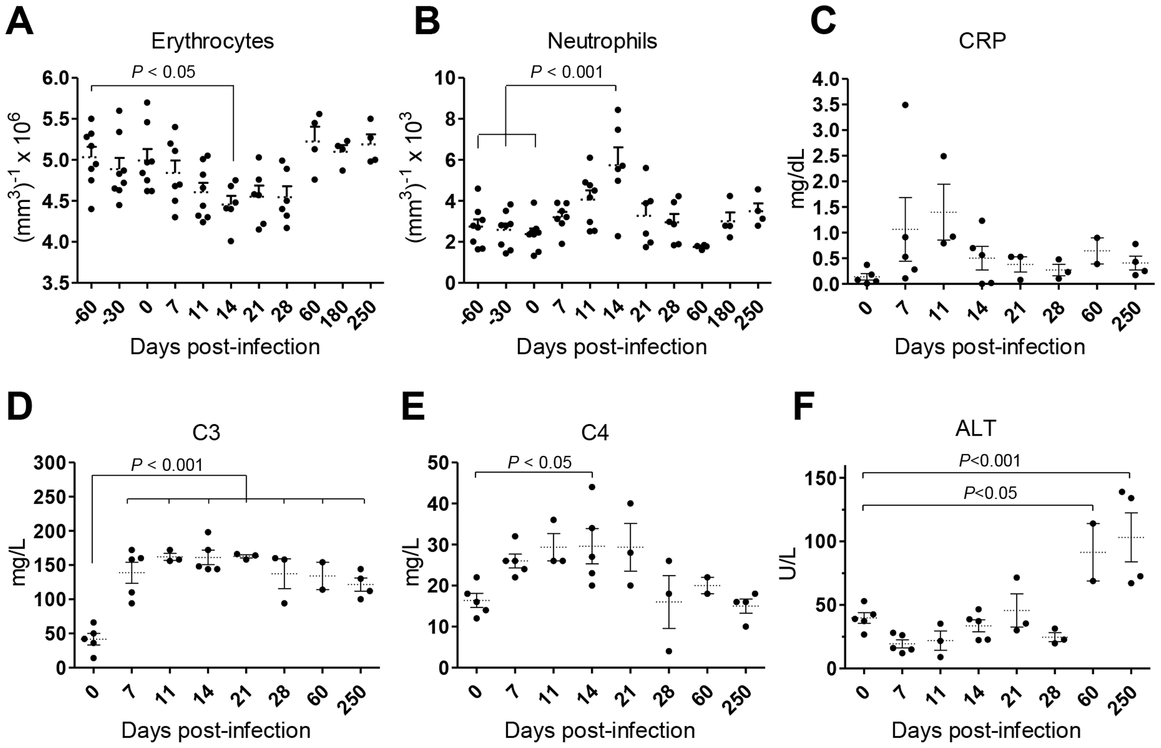 <i>L. infantum</i> infection elicits an acute phase response and chronic hepatocellular damage in rhesus macaques.