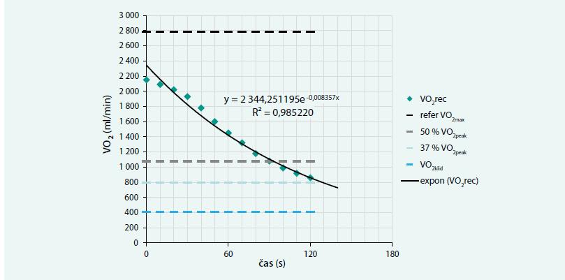 Graf exponenciální části křivky poklesu příjmu kyslíku v recovery