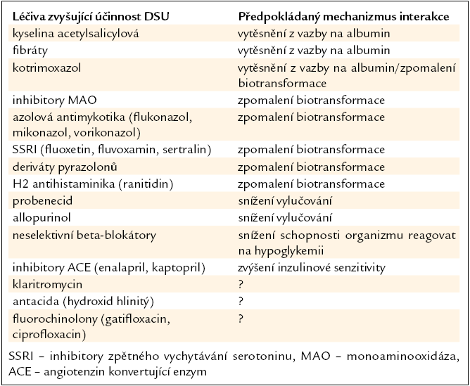 Léčiva zvyšující účinnost DSU s možností vyvolání hypoglykemie [8,9,11,12,14–16].