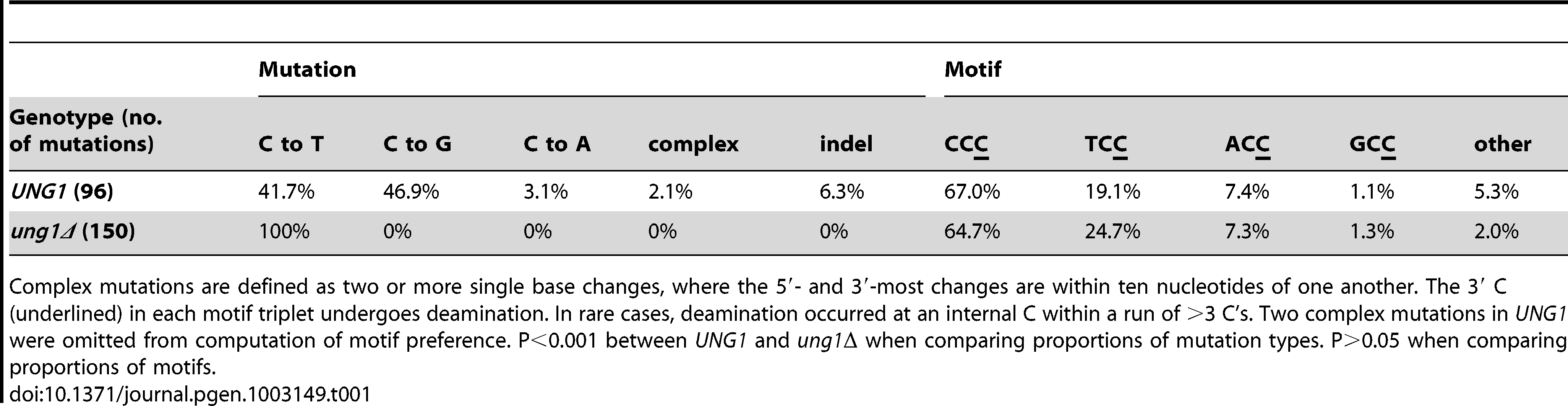Compilation of APOBEC3G-induced mutations (sorted by type) and APOBEC3G motif preference.