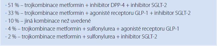 Která léčba bude za deset let užívána jako standard u většiny nemocných s DM2? (odpovědi účastníků sympozia)