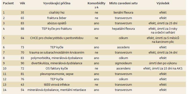Pacienti s Ogilvieho sydromem. Tab. 2. Patients with Ogilvie's syndrome.
