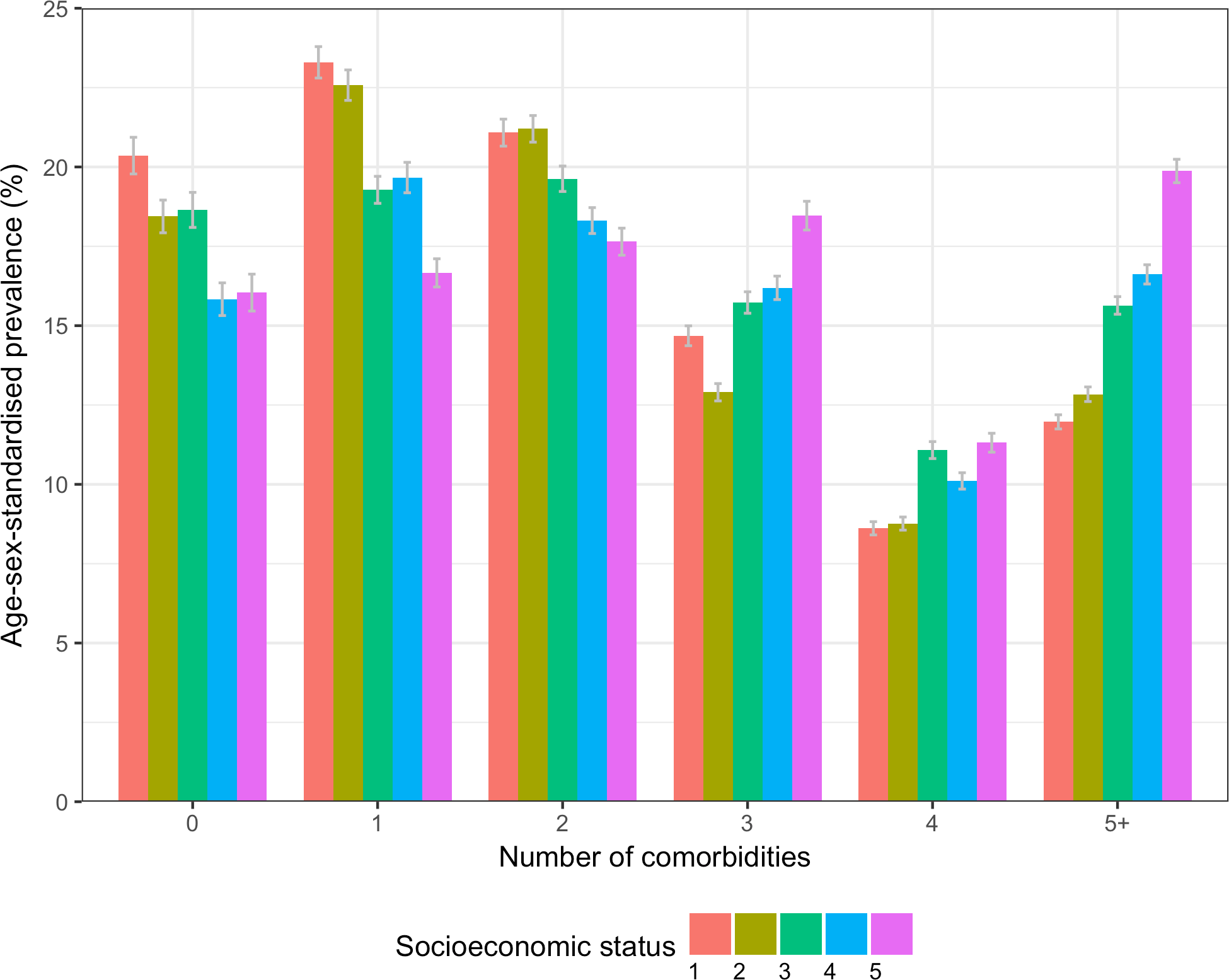 Age/sex-standardised prevalence of number of comorbidities in patients with incident cardiovascular disease by socioeconomic status.