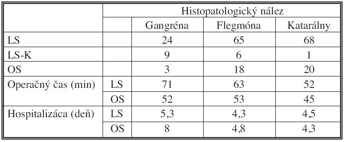 Rozdelenie súboru pacientov a výsledkov podľa histopatologického nálezu, n = 214 Tab. 2. The patient group classification and classification of the results according to histopathological findings, n = 214