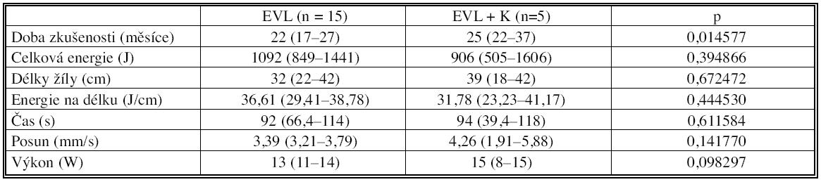 Parametry laserového zákroku a doba zkušenosti s metodou (medián s minimem a maximem ) Tab. 2. Parameters of laser procedure and experience with method (median with minimum and maximum)
