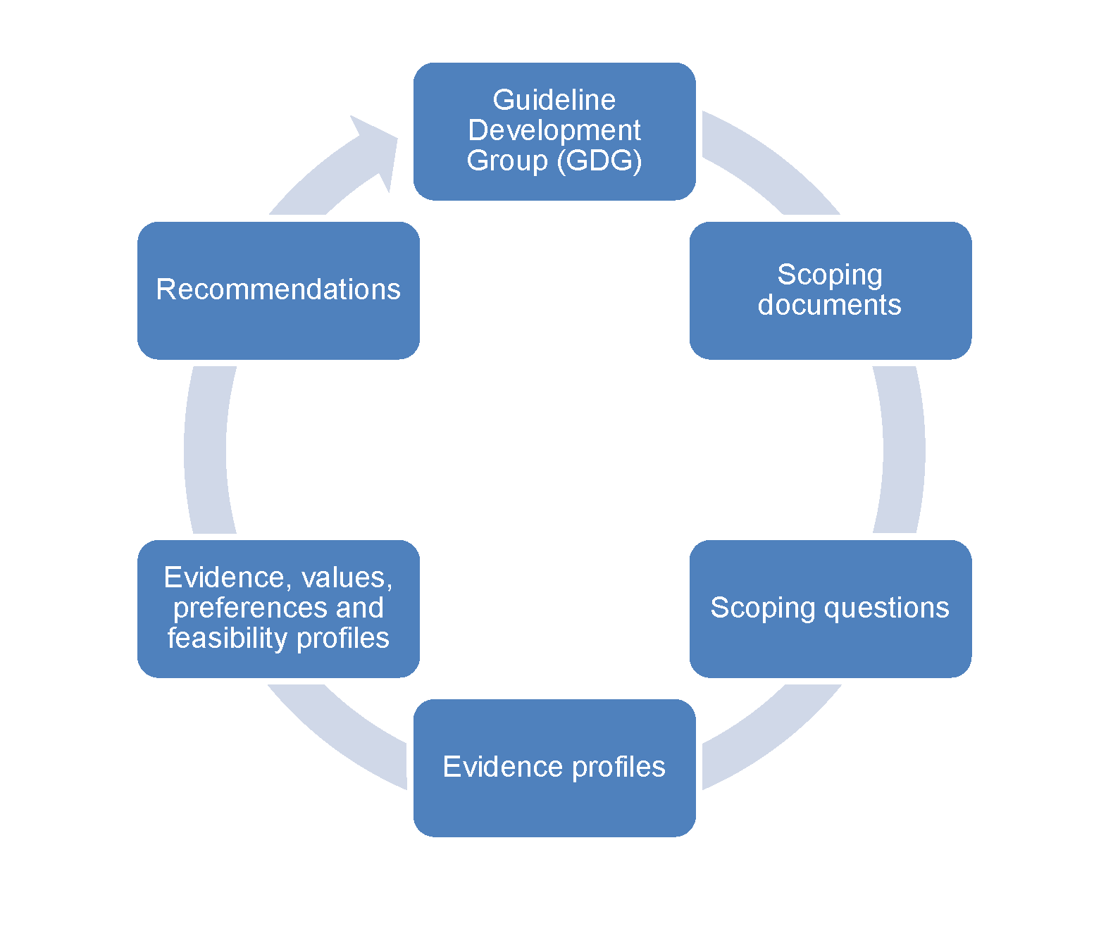 Pathway describing the process of recommendation development.
