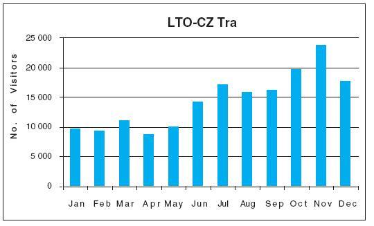 Počet návštěvníků na labtestsonline.cz v ČR během jednotlivých měsíců (leden–prosinec 2009)