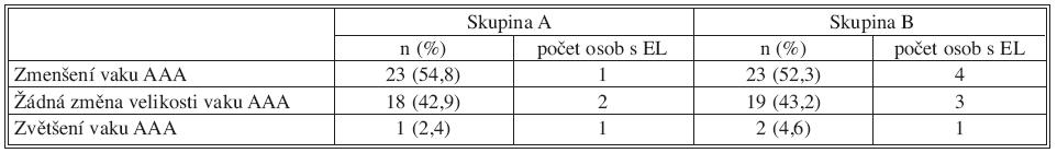 Vztah změn velikosti vaku a přítomnosti EL na konci sledovaného období Tab. 5. Relationship between the sac size and the existence of EL at the end of the studied period