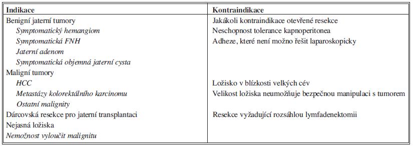 Indikace a kontraindikace laparoskopických resekcí jater. Upraveno podle Nguyen et al. [7].