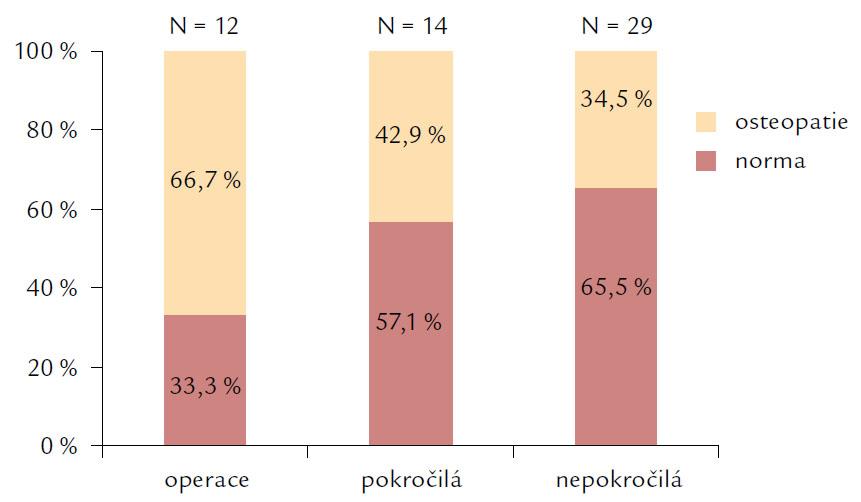 Pokročilost chronické pankreatitidy a výskyt osteopatií (osteopenie a osteoporózy).