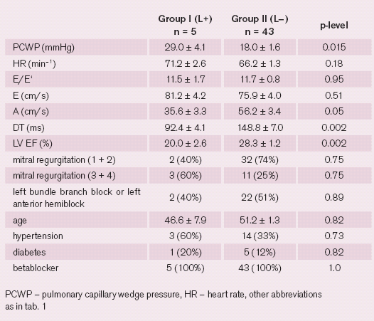 Dilated cardiomyopathy patients with lower heart rates (<80): comparison between groups with mid-diastolic flow present (L+) and absent (L–). Data are presented as mean ± standard error of the mean or number (percentage).