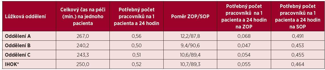 Počet potřebného personálu na jednoho pacienta a 24 hodin